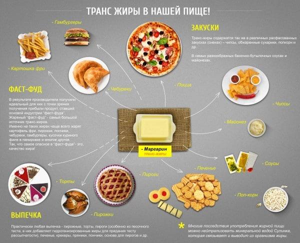 в каких продуктах есть транс жиры
