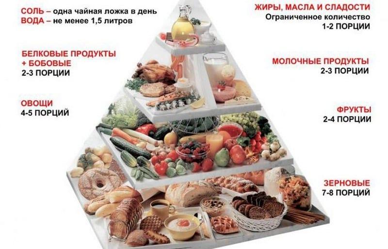 диета как похудеть быстро и эффективно