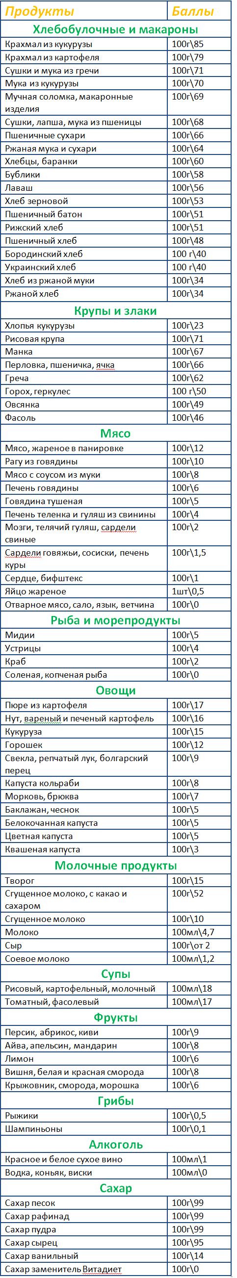кремлевская диета список продуктов с баллами