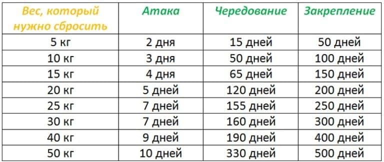 Дюкана диета таблица расчета веса