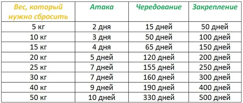 Диета Дюкана меню на каждый день таблица и рецепты