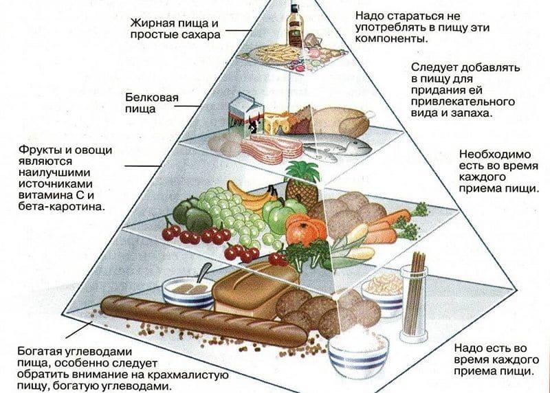 таблица белки жиры углеводы