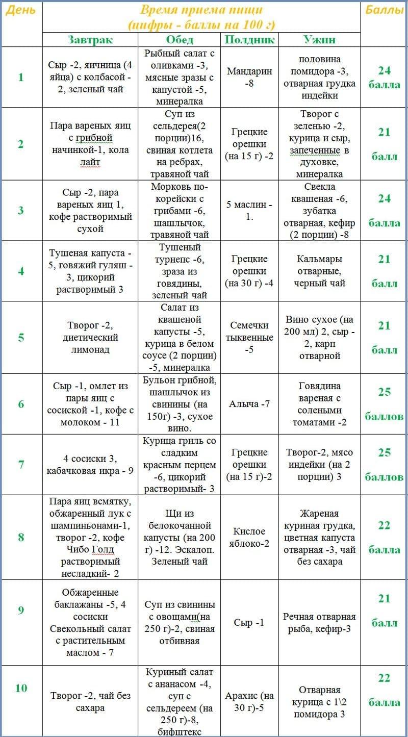 Кремлевская диета баллы таблица