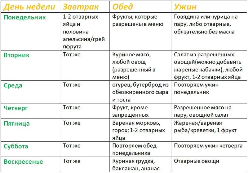 Диета меню