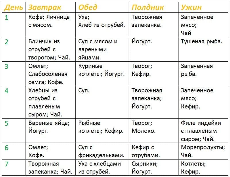 таблица меню фазы атака