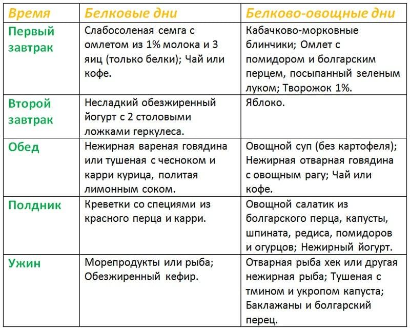 таблица меню для фазы круиз