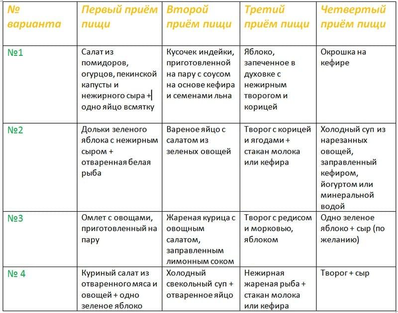 таблица меню 3-5 неделя диеты кима протасова