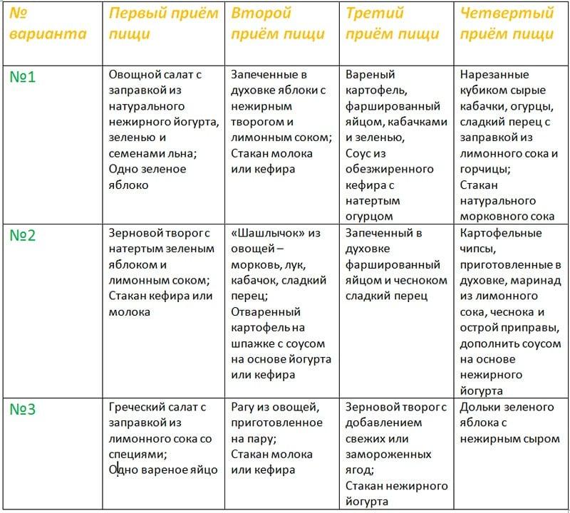 таблица меню на 1 неделю диета кима протасова