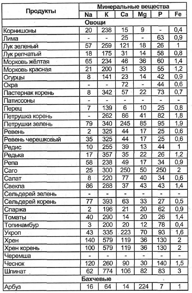 Диета доктора аткинса таблица
