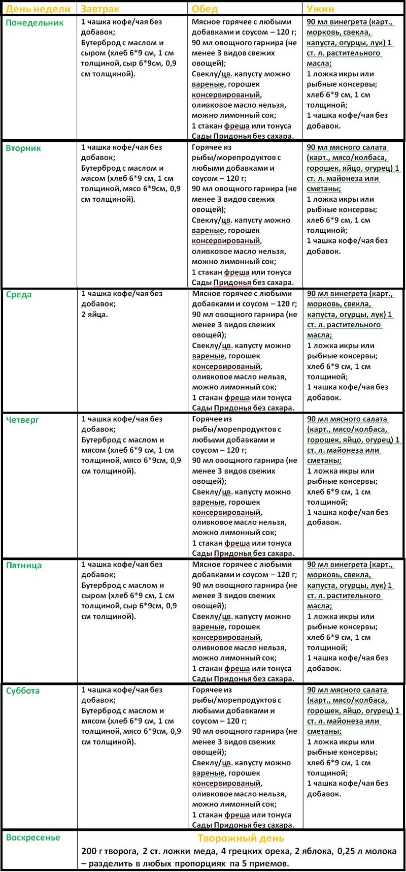 лиепайская диета таблица
