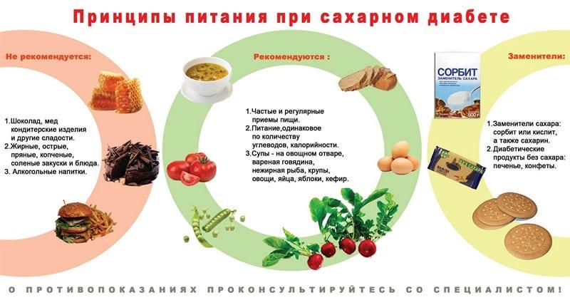 Низкоуглеводная диета при диабете второго типа