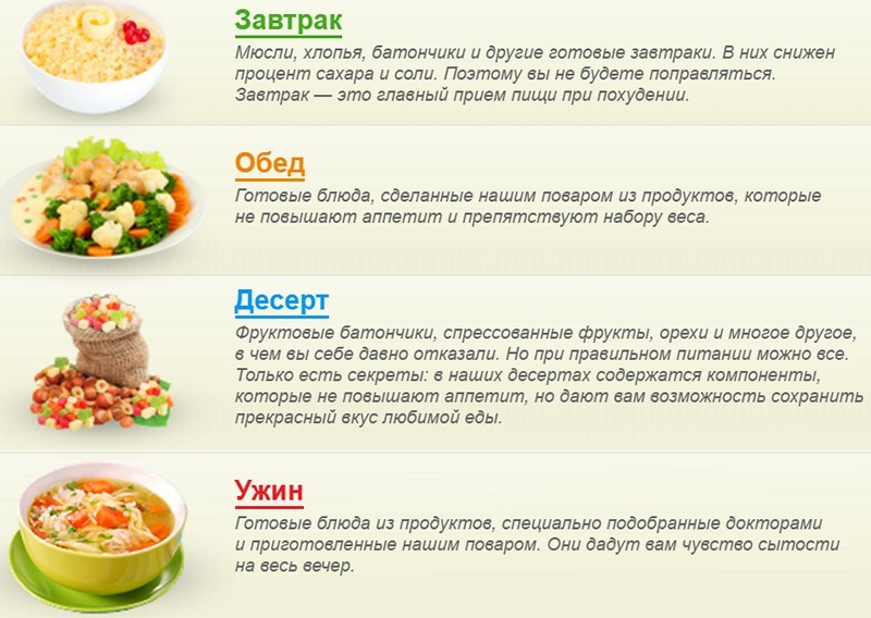 Правильное питание рецепты на каждый день для девушки