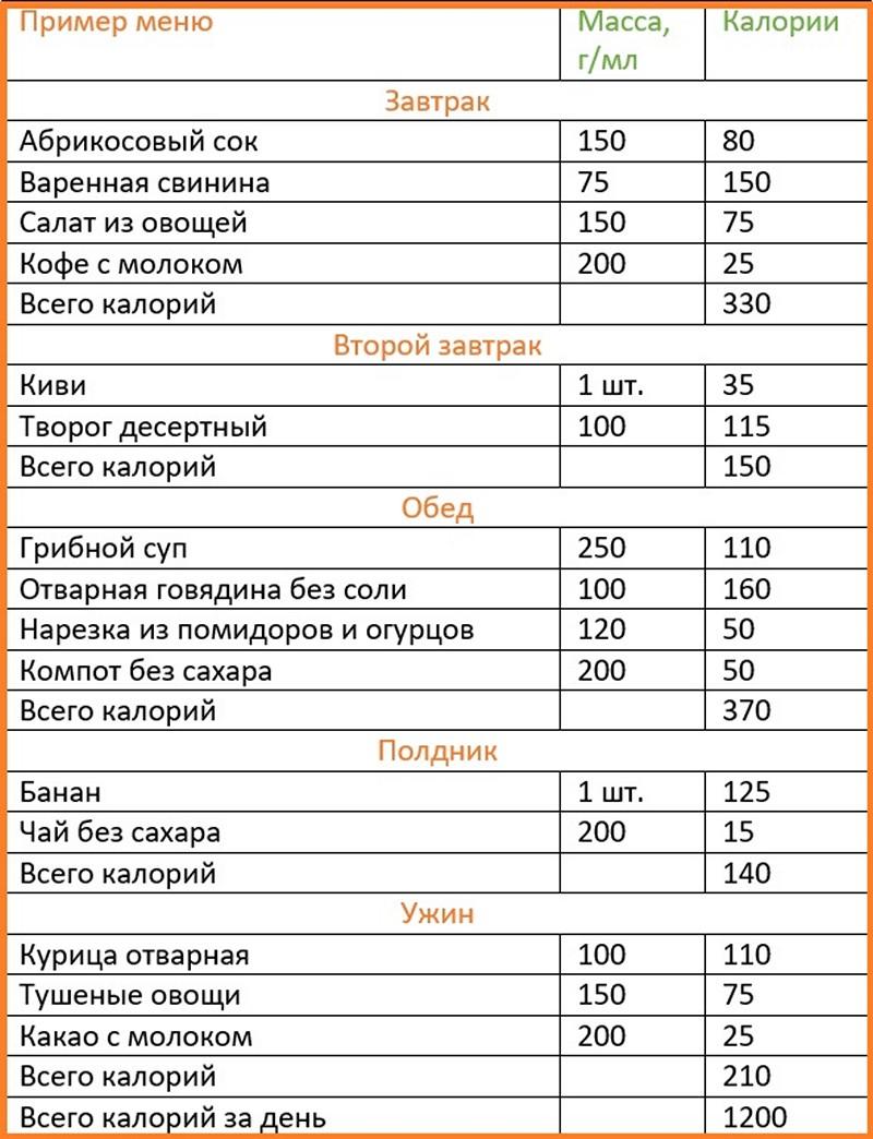 3af147be9fe9 Диета на 1200 калорий в день  меню на неделю в таблице, рецепты, отзывы