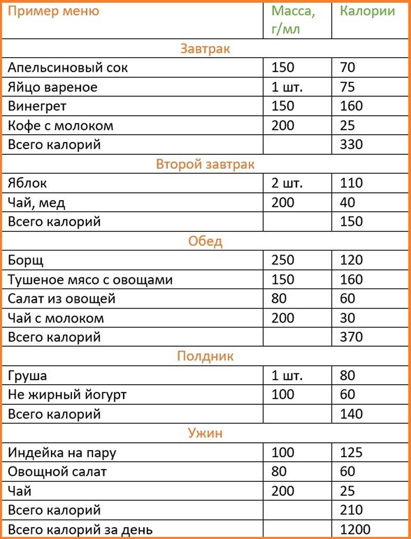 Какая Норма Еды Для Похудения. Меню ПП на неделю для похудения. Таблица с рецептами из простых продуктов, примерный рацион питания на 1000, 1200, 1500 калорий в день