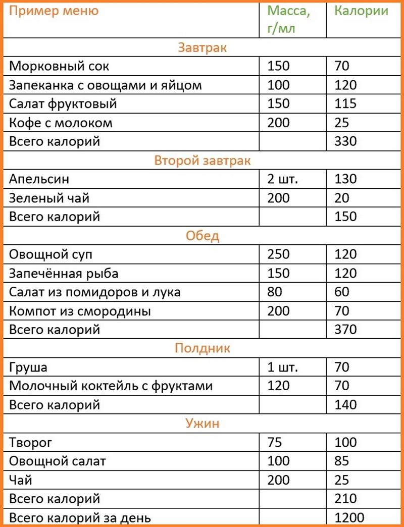 Диета по калориям: схема калорийной диеты для похудения рецепты и меню
