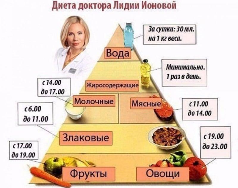 диета Ионовой пирамида