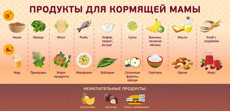 Что можно кушать после родов