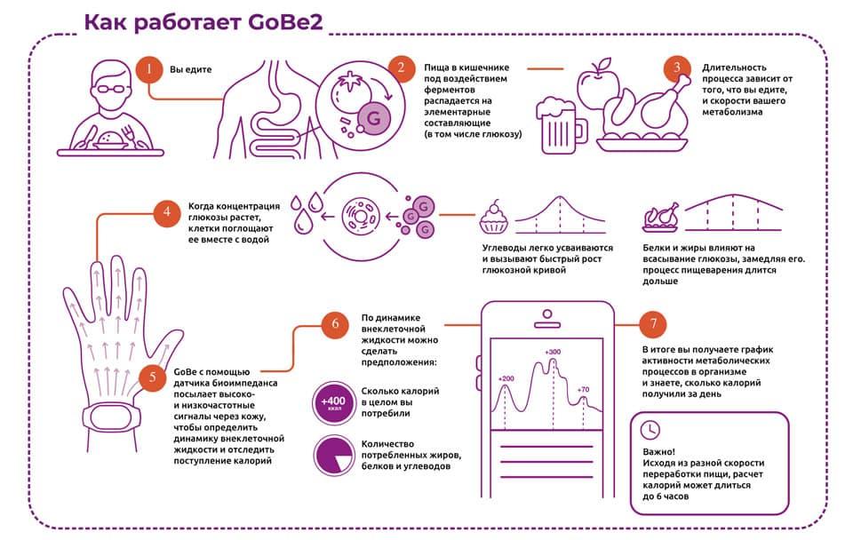 Как работает фитнесс браслет Gobe2
